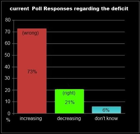 Current Poll Responses regarding the Deficit